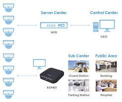 Vivotek RX9401 Video Receiver Anwendung.JPG