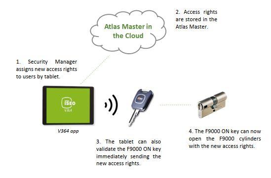 Access mit CSF.JPG